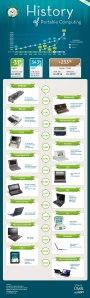 Infographic storia PC portatili 2013